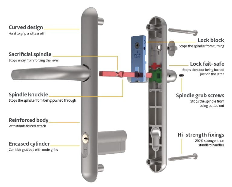 Image of high security conservatory lock and french door lock